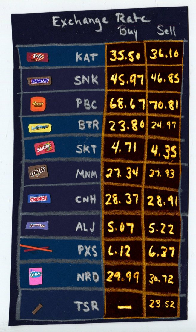 Candy Exchange Rate chart